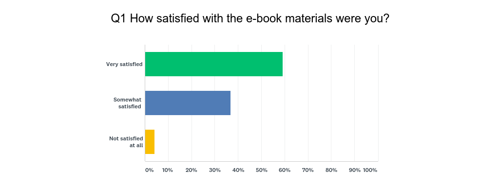 Institution as e textbook publisher page 3 some of the key information gained from the other questions included the fact that only 2 out of 17 respondents indicated that they had purchased a book to fandeluxe Image collections
